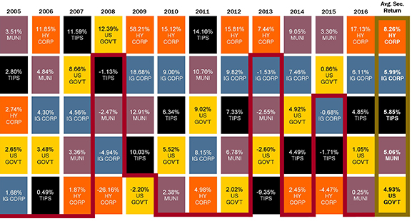 Sector Performance Chart